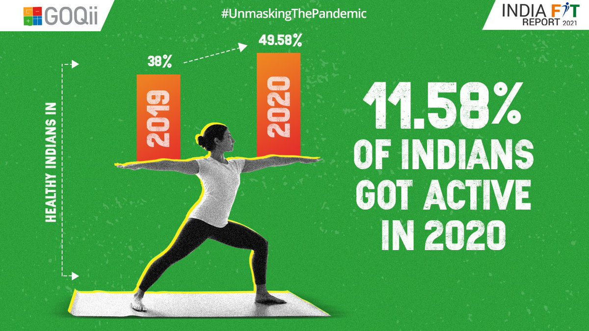 Did the lockdown raise awareness about a healthy & fit lifestyle for Indians? Our research shows that 11.58% of Indians got active in 2020 as compared to 2019. For more interesting facts in the #IndiaFitReport 2021, visit . #UnmaskingThePandemic #BeTheForce