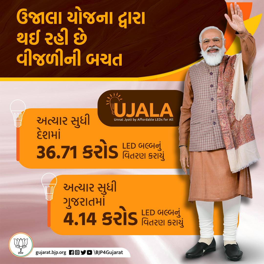 ઉજાલા યોજના દ્વારા થઈ રહી છે વીજળીની બચત   💡 અત્યાર સુધી દેશમાં 36.71 કરોડ એલ.ઈ.ડી બલ્બનું વિતરણ કરાયું  💡 ગુજરાતમાં 4.14 કરોડ એલ.ઈ.ડી બલ્બનું વિતરણ કરાયું