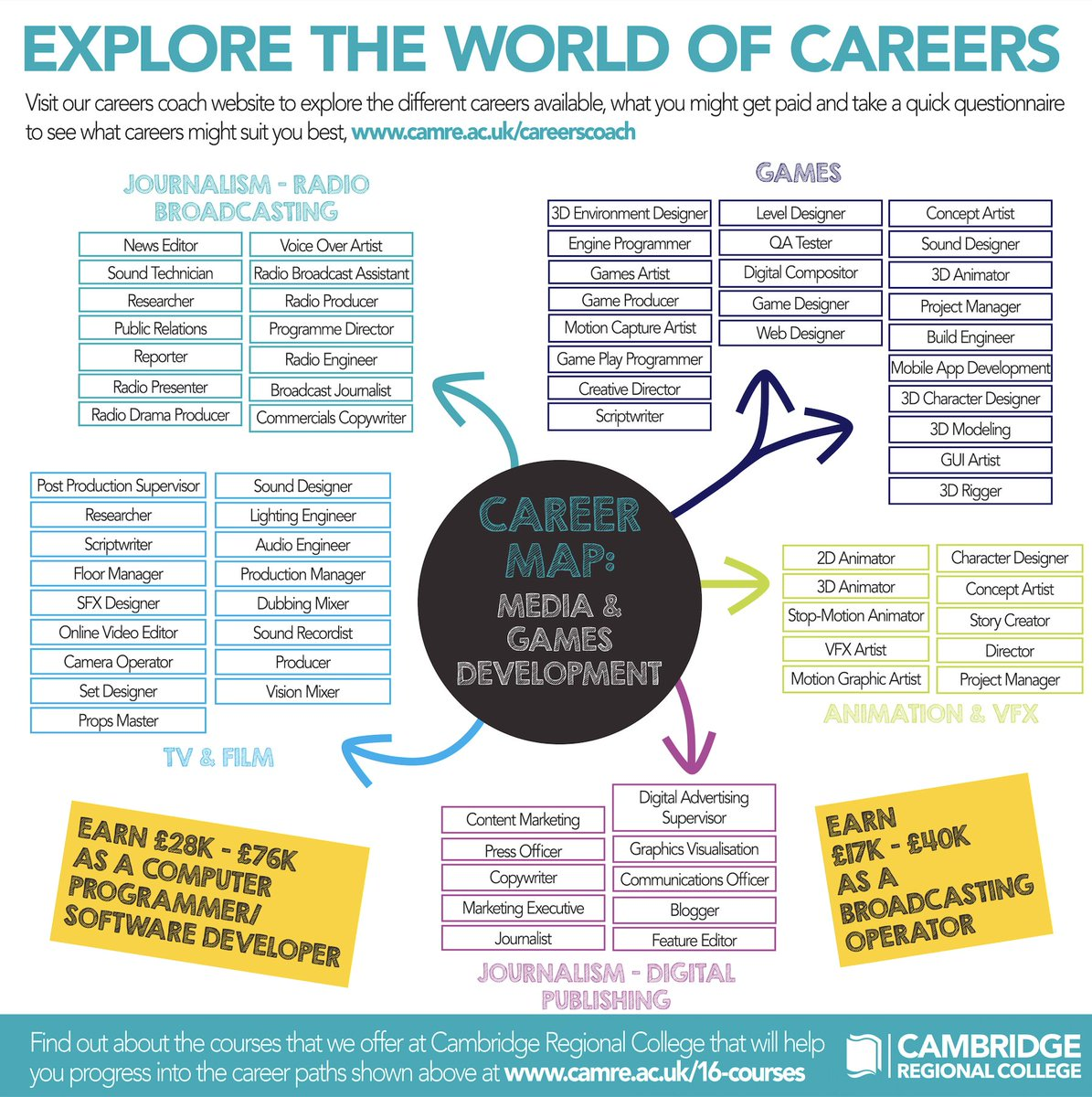 There's an array of career opportunities available for students who complete a Media course at CRC. 👨💻  From working in journalism, to games development or animation, there's a great career path for everyone!  View our online career maps here: https://t.co/7bK6oM4074  #NCW21 https://t.co/ljwKY2Ioh9