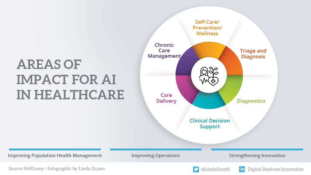Public health cannot underestimate the impact of artificial intelligence; the resulting benefits are important both for patients and for the system's organizational efficiency as a whole.  #Infographic by @LindaGrass0 @antgrasso #AI #healthcare #HealthTech https://t.co/zlFokDa7pi