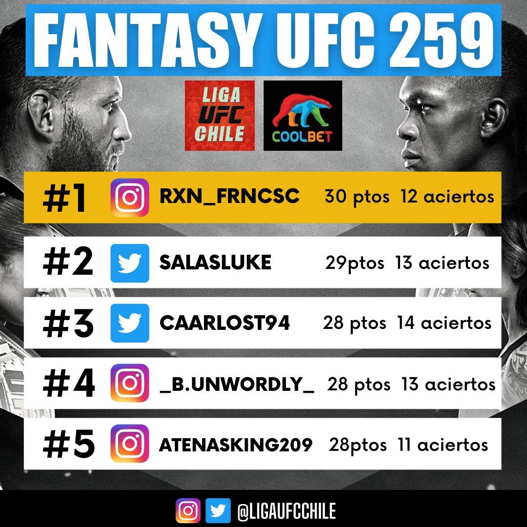 FANTASY #UFC259 🏆💰  Felicitaciones a la GRAN ganadora: @rxn_frncsc por haber obtenido el mayor puntaje entre todos los participantes.  Gracias por confiar en nosotros y los esperamos en un próximo Fantasy de #UFC.  ▶️ Todos los detalles en nuestro IG: