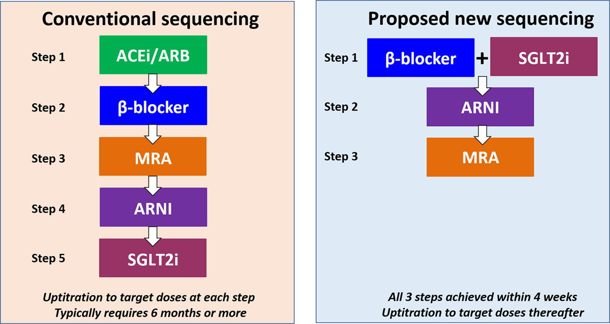 #Perspective: How should we sequence the treatments for HFrEF? A redefinition of evidence-based medicine  #AHAJournals @UoGHeartFailure