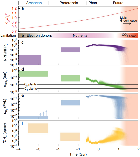 NGeo: Earth is set to return to Archean-like, low-level atmospheric oxygen in 1 billion years' time nature.com/articles/s4156…
