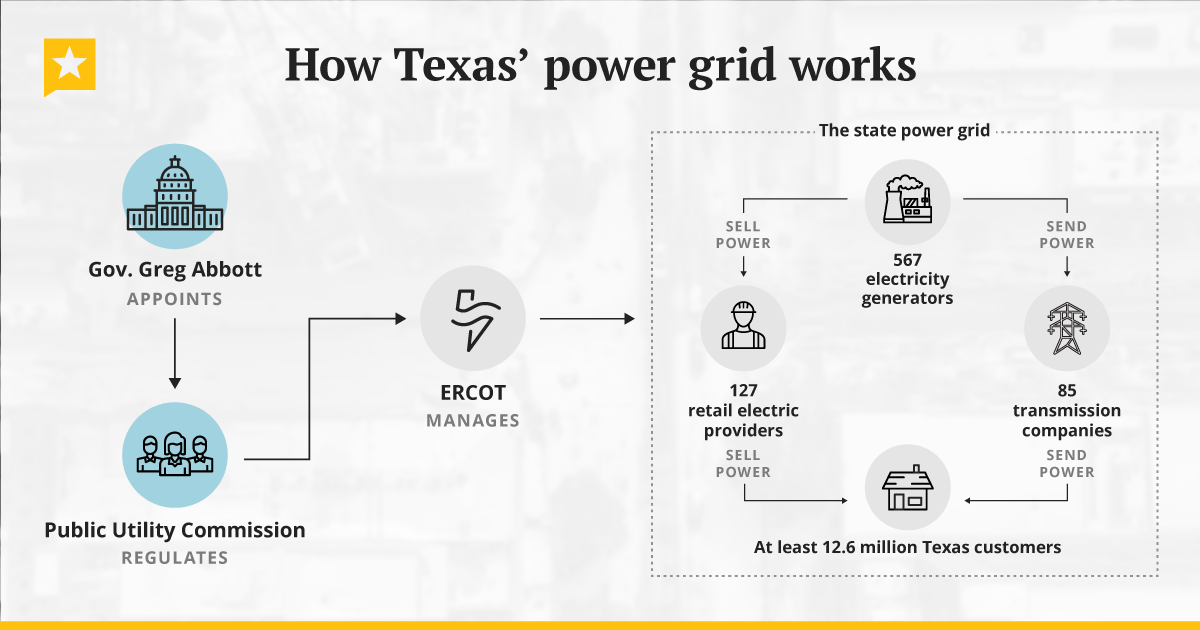 Here's how Texas' power grid works: