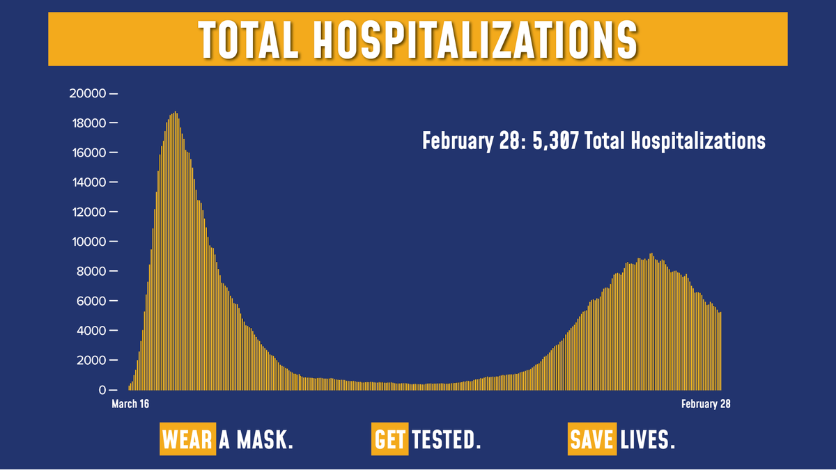 Today's update on the numbers:  Total COVID hospitalizations are at 5,307.  Of the 174,158 tests reported yesterday, 6,235 were positive (3.58% of total).  Sadly, there were 80 fatalities.