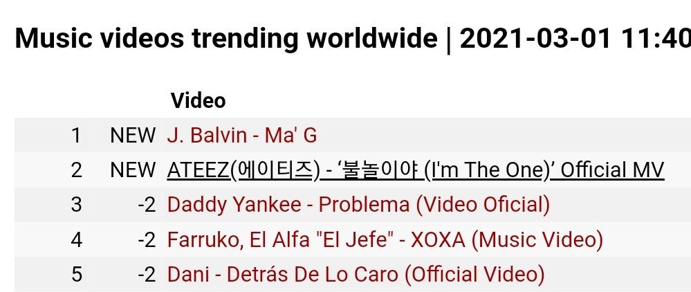 Music videos trending worldwide  2. ATEEZ(에이티즈) - 'Fireworks (I'm The One)' Official MV   #FEVER_Part_2  #에이티즈 #ATEEZ @ATEEZofficial