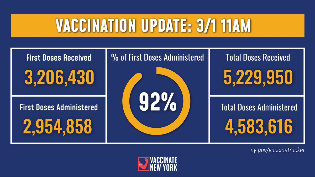 Vaccination Update:   92% of first doses allocated to NYS health care distribution sites have been administered as of 11am today.   -3,206,430 first doses received -2,954,858 first doses administered  Details:
