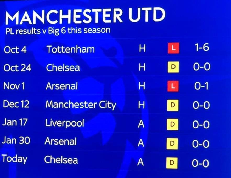 Great stats for #ManchesterUnited , #FPL wise , from 7 games vs the top 6 teams , they kept 5 CS!!! Plus conceded only 1 goal in the 6th game, when they play a top 6 team play their defense #FPLCommunity #Allaboutthenumbers #Littlehumorinthenumbers #Shaw