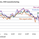 Image for the Tweet beginning: In the US, ISM manufacturing