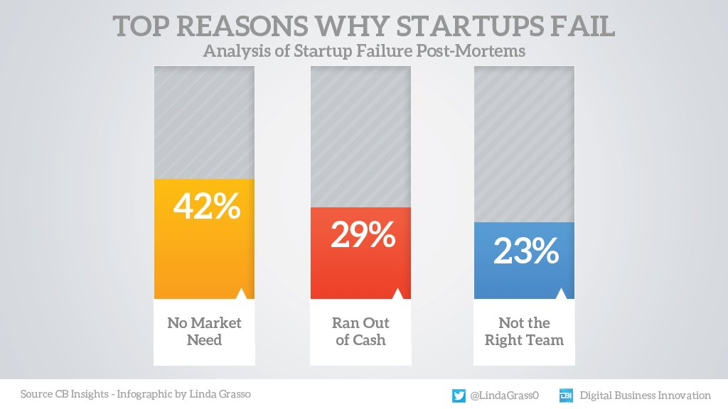 42% of startups fail because the market doesn't need that product, while a third run out of capital ahead of time, and 23% do not have the right people.  #Infographic by @LindaGrass0 @antgrasso #Startup  #Innovation https://t.co/uSbCn5mK82