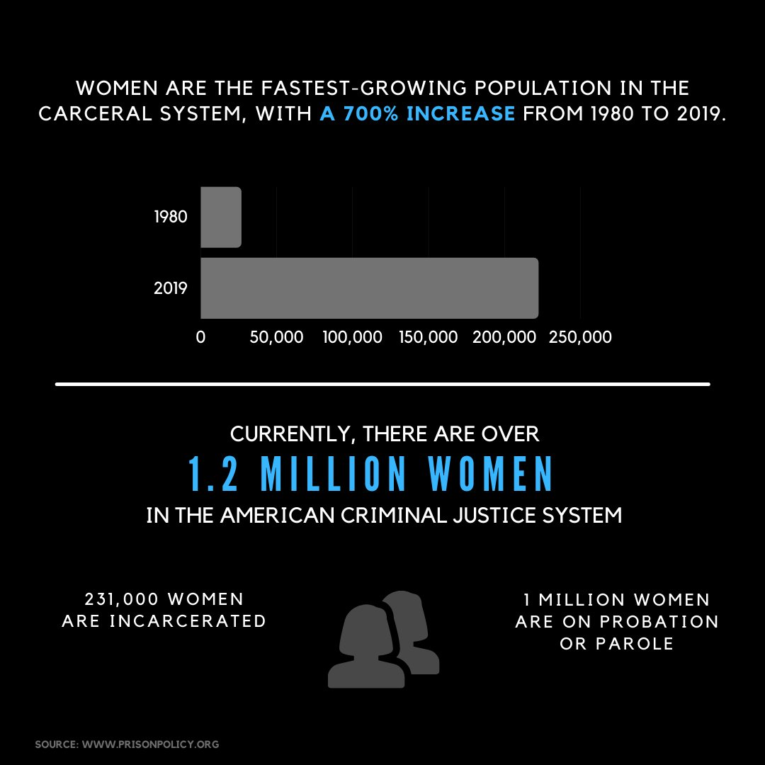 This #WomensHistoryMonth, we're looking into the historic rise of female incarceration rates in the U.S.  Women, especially WOC, are the fastest-growing prison population in America, and we must find alternatives to imprisonment.  Incarceration is not always the answer.