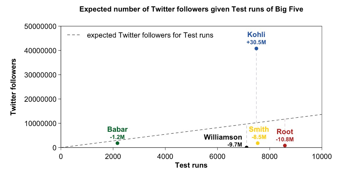 -Joe Root has 10.8 million fewer Twitter followers than expected based on the trends of the Big 5 batsmen in Tests.  -Root is even lower than Kane Williamson, who doesn't even have a Twitter account. -Kohli has 30.5 million more followers than expected.  #Cricket #Kohli #EngvsInd