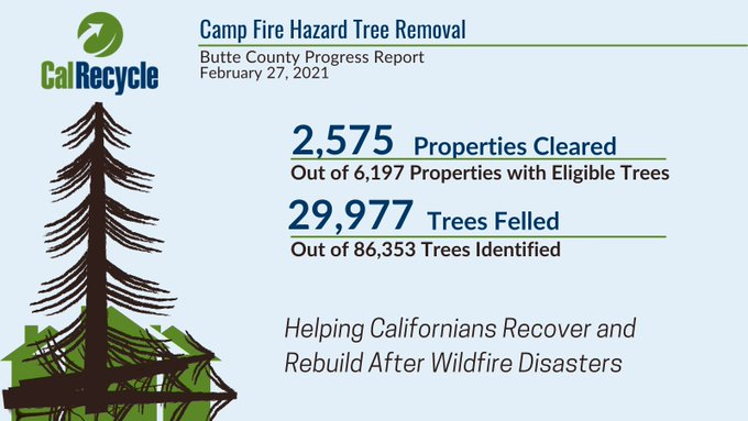 Hazard Tree progress report through February 27, 2021.  2,575 properties cleared and 29,977 trees felled.