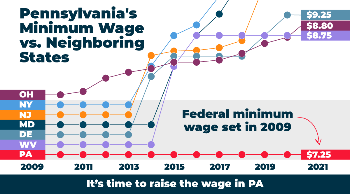 All of our neighboring states have raised their minimum wages multiple times since 2009.  It's time for Pennsylvania to step up and do right by our essential workers.  Tell your legislators it's time to #RaiseTheWage in PA: .