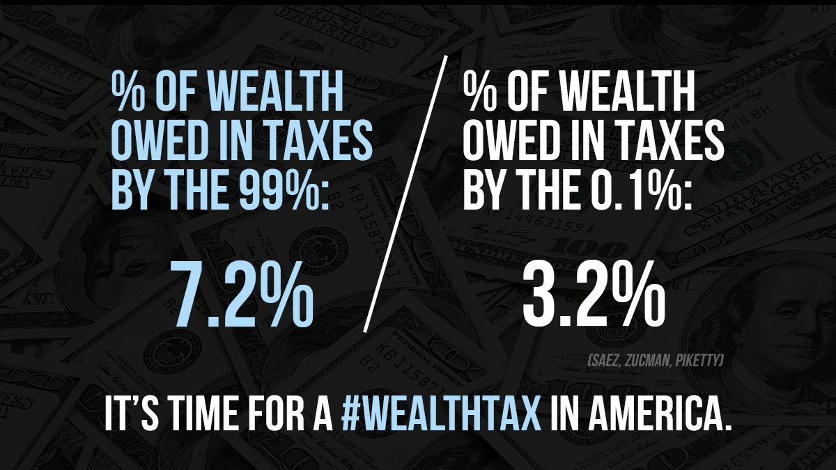 Our tax system is so tilted that families in the top 0.1% pay about 3.2% of their wealth in taxes, while the 99% pay about 7.2%. We need a #WealthTax so the richest Americans pay taxes on all their wealth - like their stock portfolios, diamonds, yachts, and art collections.