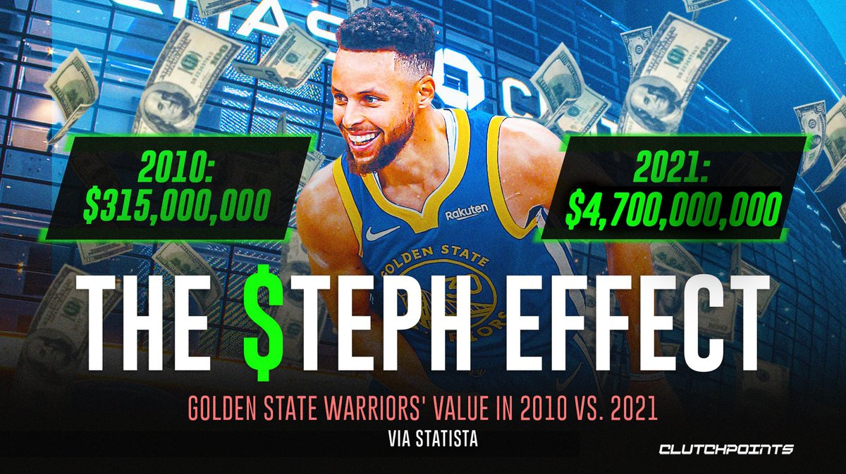 Steph Curry helped the Warriors blow up from $315 million to $4.7 BILLION 🤯  The Warriors have now passed the Lakers for 2nd place on the most valuable NBA teams list, trailing only the Knicks ($5B). https://t.co/fzrNfPUjgs