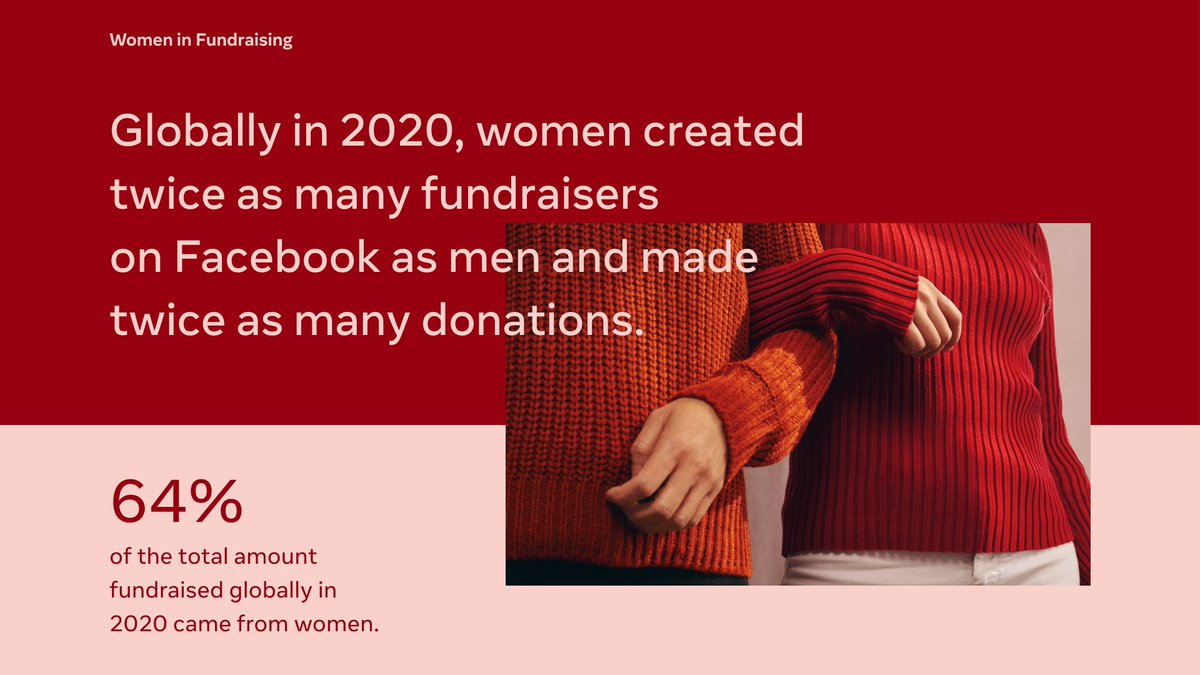 And the women who created twice as many Facebook fundraisers as men and made twice as many donations.