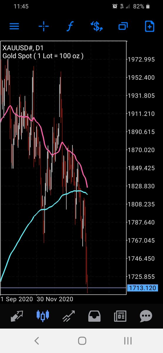 Are we headed for a death cross in #gold $gld #bitcoin🤔⁉️📉🤷🏾♂️