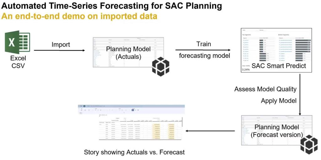 Comprehensive FAQ for SAP Analytics Cloud Predictive Planning.  Access here 👉 https://t.co/omKJTdGicT https://t.co/XIxk64rkvs