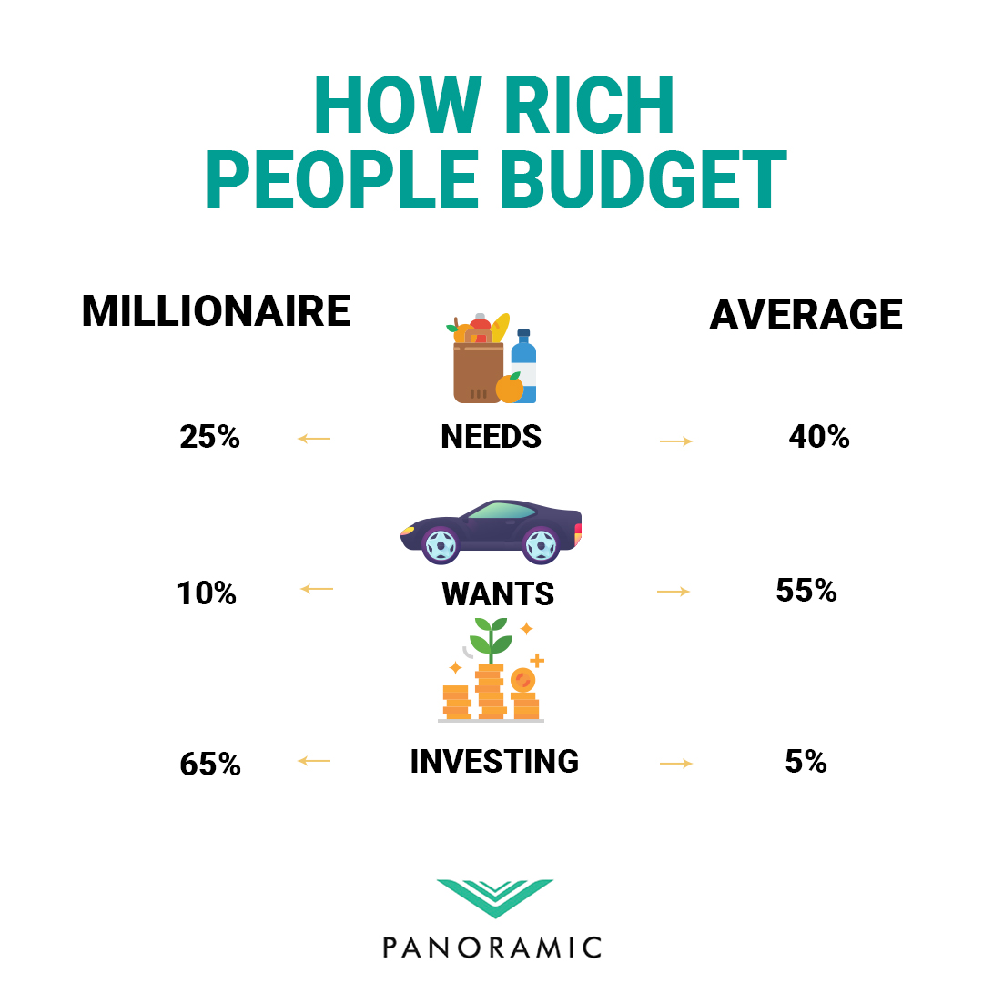 How rich people budget. Which side do you fall within?  Like ♥️ Retweet 🔃 Reply 💬  #marketing #marketer #marketers #marketing101 #digitalmarketing #digitalmarkter #digitalmarketers #businessmarketing #smallbusinessmarketing #businessmarketingtips #businessmarketingsuccess