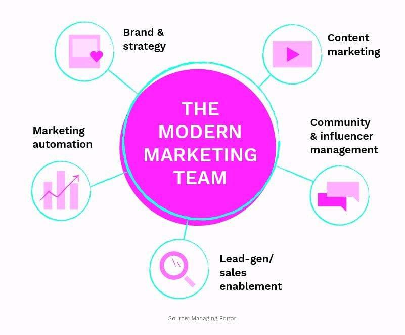 The Modern Marketing Team   Source : Managing Editor   #marketing #Digitalmarketing #RBRspace