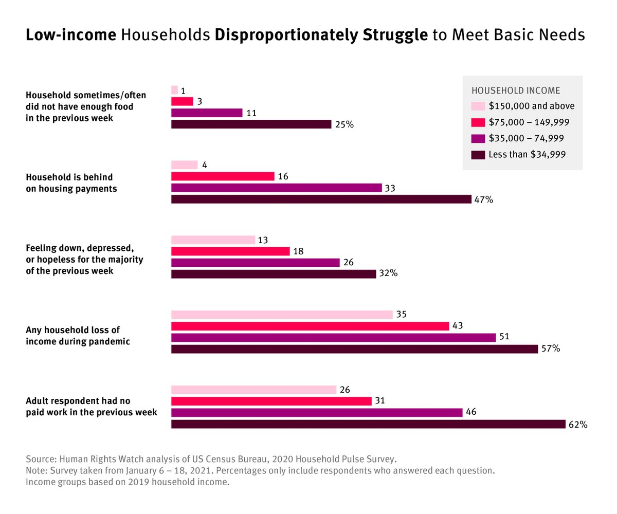 NEW @hrw analysis shows millions of low-income households in the US going hungry &on the brink of losing their home, while billionaire wealth leaped. The #AmericanRescuePlan shld provide needed support &lay the foundation for a just recovery #RaiseTheWage