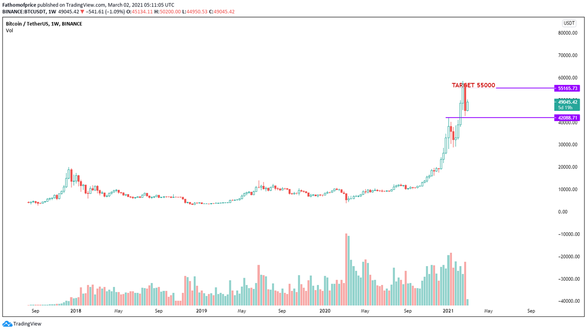 #Bitcoin looks bearish for short term. Could be a new beginning for #ALTSEASON .
