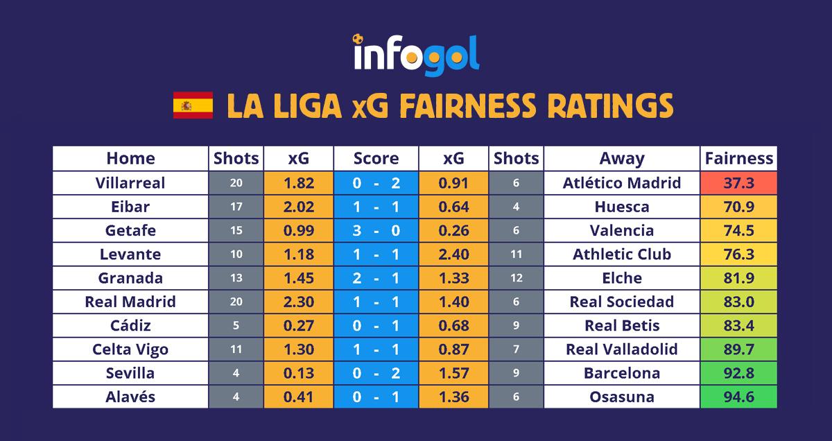 La Liga results, xG - Round 25