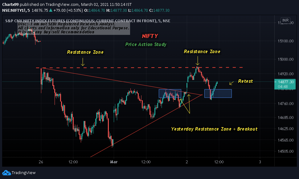 #Nifty Interesting Price Action!!! See How Retesting Works!  #trading #Trending #stocks #StocksToWatch #market #twitter #finance #Investing #Options #Sensex #Trend #MondayMorning  #Mondayvibes  #Twitter #India