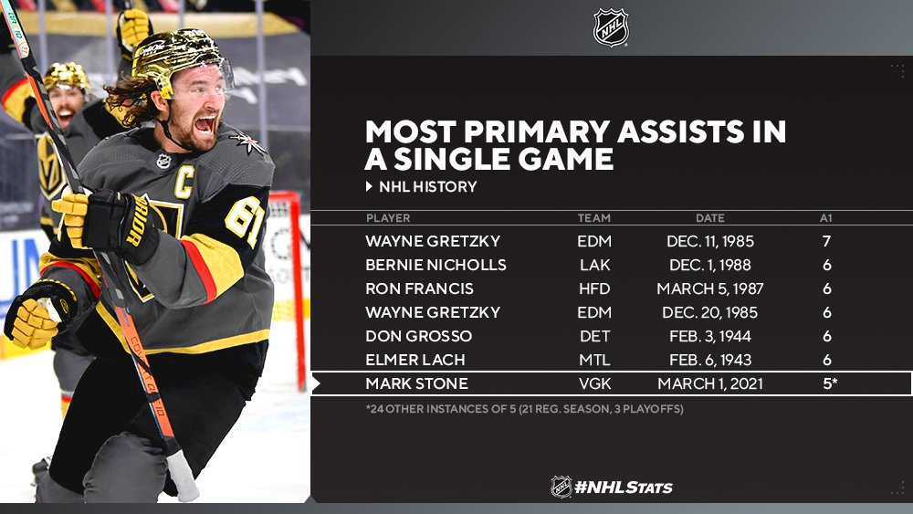 """From @PR_NHL   """"Stone became the second player over the last 25 years with five primary assists in a game, following Artemi Panarin on Dec. 8, 2017 (w/ CBJ). Only five different players in NHL history have had a higher single-game total."""""""