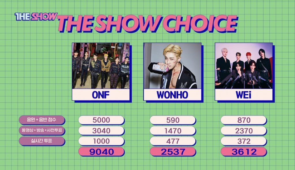 Wow, congratulations ONF! 💐🏆  @WM_ONOFF #ONF1stWin