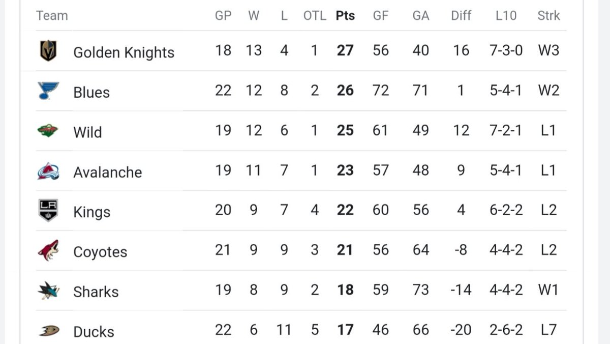 wait...  we are in first place *and* have 1-4 games in hand against *every* team??  that ain't right. 😏  #GoKnightsGo #VegasBorn #GoldenKnights @GoldenKnights