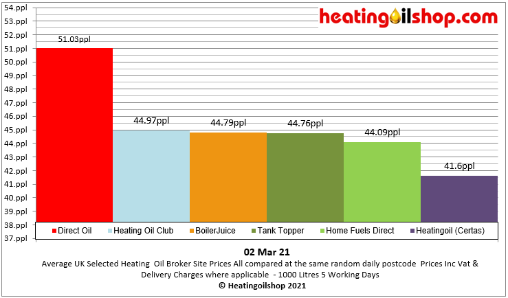 #Heatingoil broker prices are up today at a random postcode. #directoil still remains the most expensive  Get multiple #heatingoilquotes from   Current avg distributor UK price is 42.50ppl #NationalLockdown  #workingfromhome #StayHome  #StaySafe