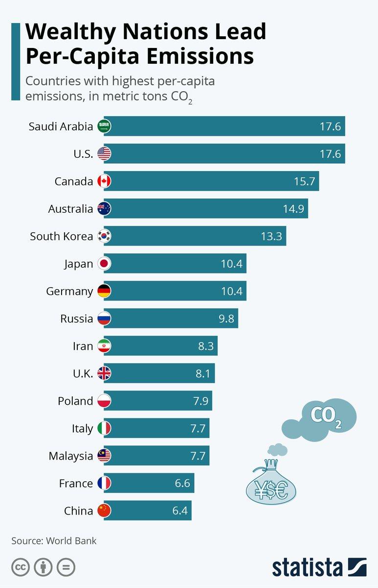 Wealthy Nations Lead Per-Capita Emissions https://t.co/YnLBgCEYFp #tech #digital #data #business https://t.co/Ji6q0HGzim