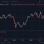 Image for the Tweet beginning: Unusual #volume spike in $SXP/USD  34