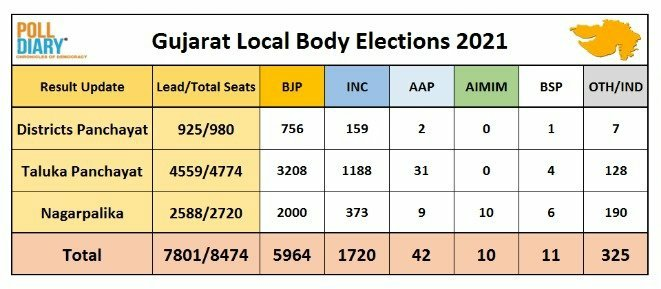 #GujaratLocalBodyElection #GujaratMunicipalElection2021  परिणाम बता रहा हैं कि जनता वर्तमान सरकार को पसन्द करती हैं, कुछ छोटी एक - दो कमियाँ हैं पर हमको कांग्रेस मुक्त भारत चाहिए।  #CongressMuktBharat #BJP @INCIndia @BJP4India #IndiaTogether #IndiaAgainstPropaganda