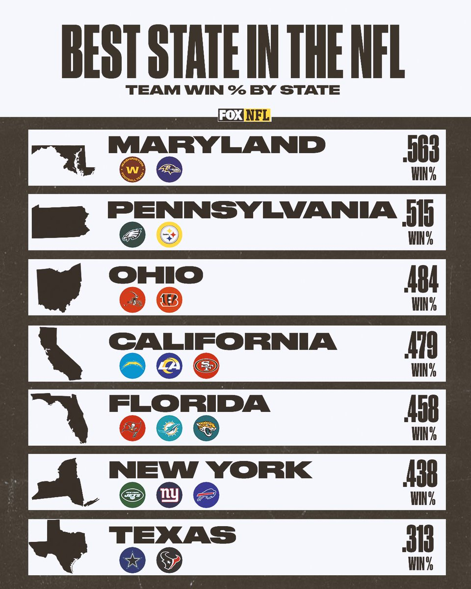 There are seven states that have multiple NFL teams. Which states did the best last season??