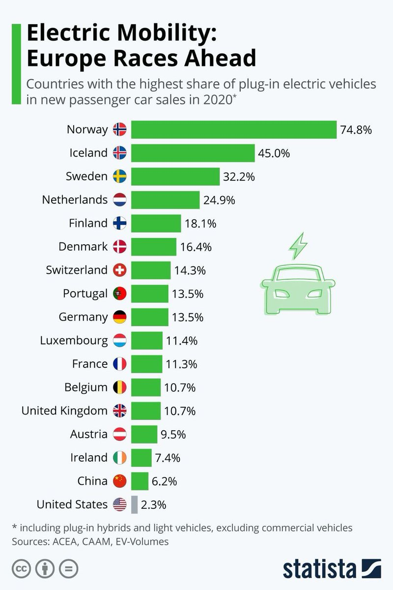 Europe leads in #ElectricVehicles adoption acc @StatistaCharts  #SelfDriving #Driverless #AutonomousVehicles #SelfDrivingCars #electriccars #ElectricVehicle #autonomousdriving #Automotive #selfDrivingCar #EmergingTech #DigitalTransformation #SupplyChain #Procurement  MT @alvinfoo https://t.co/uPVMEwQLmD