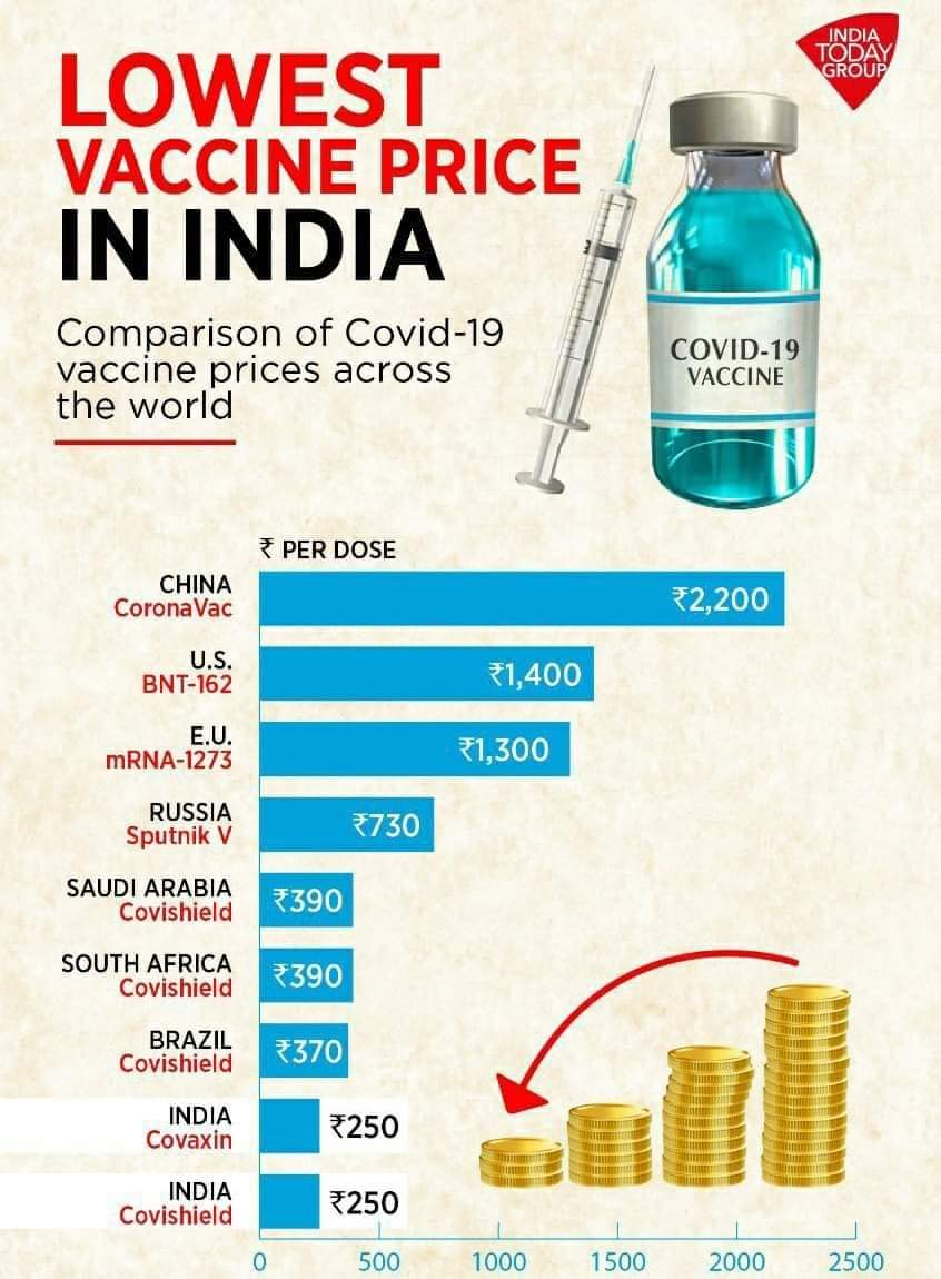 #COVID19Vaccine #JAIHIND RT @rishibagree: Comparative prices of Covid19 vaccines. *Government hospitals are offering free of cost