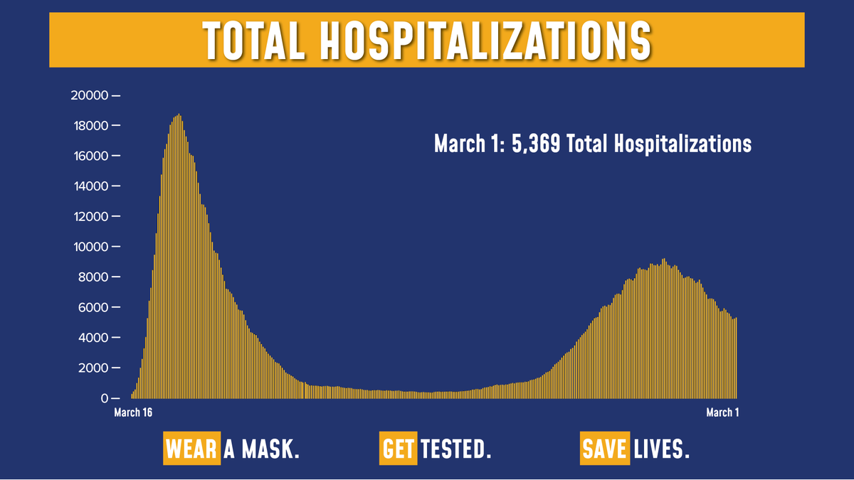 Today's update on the numbers:  Total COVID hospitalizations are at 5,369.  Of the 128,034 tests reported yesterday, 5,800 were positive (4.53% of total).  Sadly, there were 82 fatalities.
