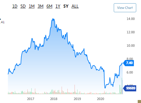 #moneytwitter You need to share your losers, not just your winners. Otherwise, people will get frustrated and give up.  Mine: Bought $RME before COVID. During COVID, company was taken private. While there was a bounce from pre-COVID, I still lost overall.  #tuesdayvibe