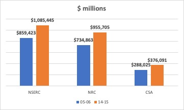 Lets stick to the facts, please. From 05/06 to 14/15, NSERC spending went up 26%, NRC up 30%, Cdn Space Agency up 31%. twitter.com/HedyFry/status…