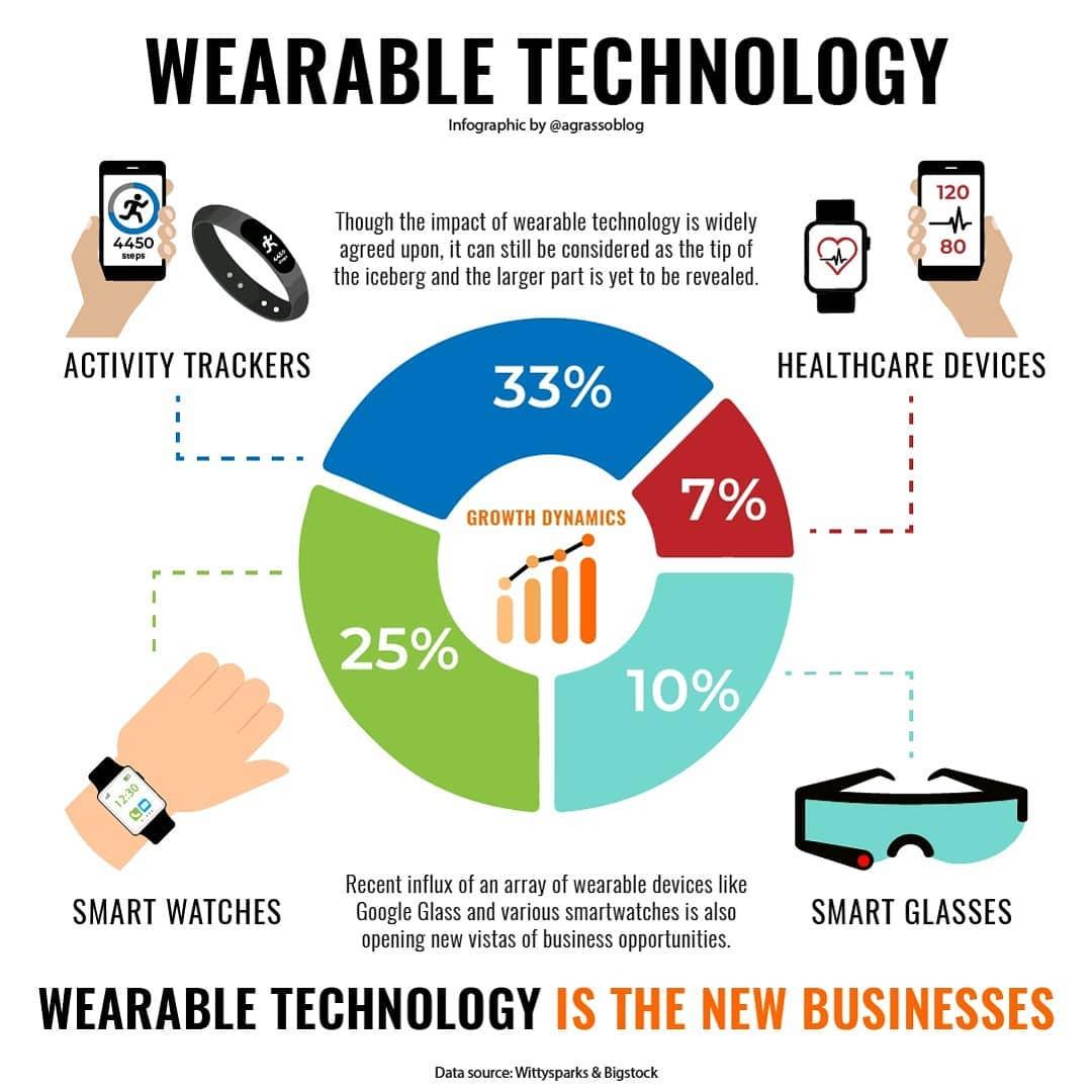 Wearable Technology.  Via @antgrasso  @jblefevre60 @Nicochan33 @mvollmer1 @PawlowskiMario @Fabriziobustama @lesguer_lionel @helene_wpli @MargaretSiegien @ShiCooks @Dahl_Consult @baski_LA @gvalan  #futuretech #futureofwork #techforgood #5g #wearabletech #smart #DigitalHealth https://t.co/qOwDZa5W0e