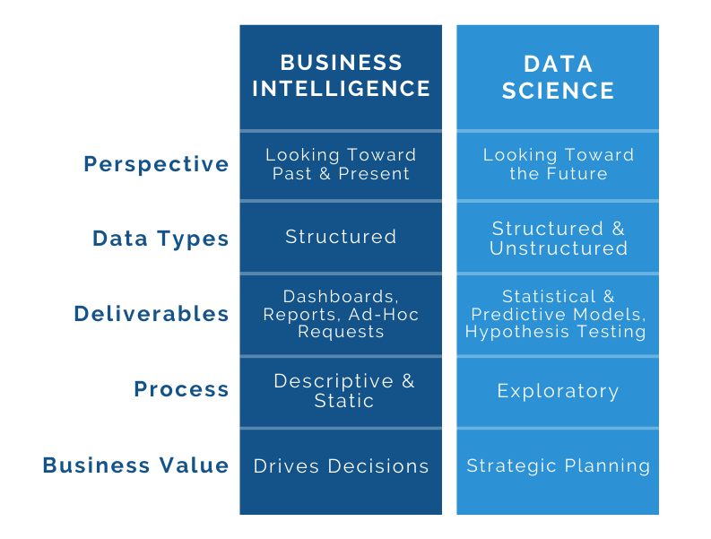 #DataScience vs. Business Intelligence = Data-Driven Decisions & Key Differences To Know: https://t.co/ignDZlvLzj by @InzataAnalytics   #BigData #BI #AI #MachineLearning #Analytics https://t.co/3mHMg3Hzoa