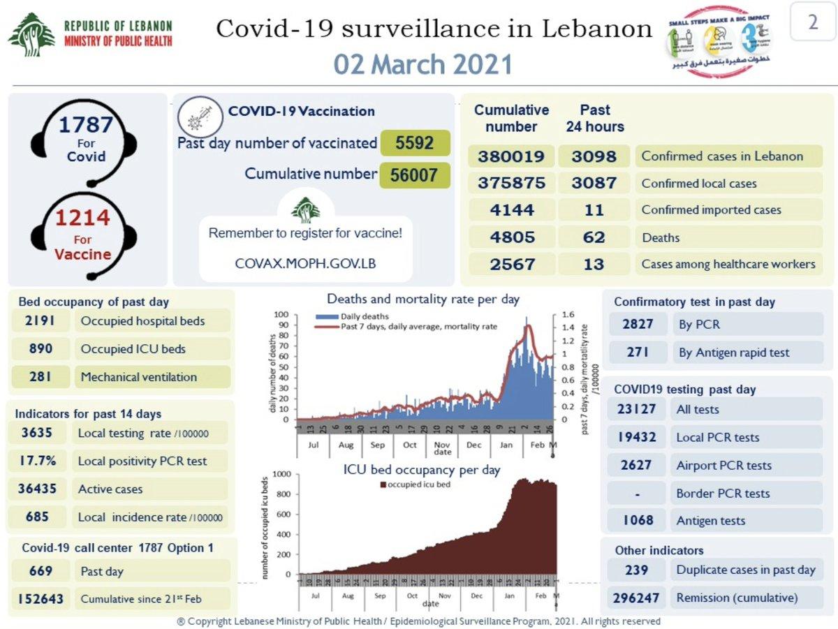 #BREAKING: Lebanon records 62 #coronavirus deaths and 3,098 new cases https://t.co/ApbwqXRaZo https://t.co/4pbkl6ebeY