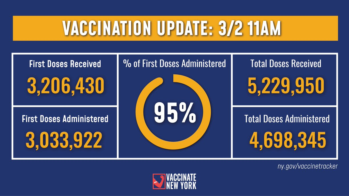 Vaccination Update:   95% of first doses allocated to NYS health care distribution sites have been administered as of 11am today.   -3,206,430 first doses received -3,033,922 first doses administered  Details: