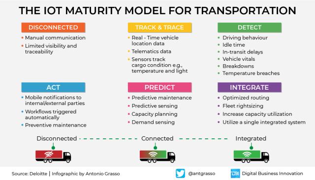 The #IoT Maturity Model for Transportation by @Deloitte @antgrasso  #AI #BigData #ArtificialIntelligence #Digital #DataScience #IIoT #DigitalTransformation #Logistics #Technology #Data  Cc: @stratorob @sapariba @moegmida https://t.co/5hgarJucbm