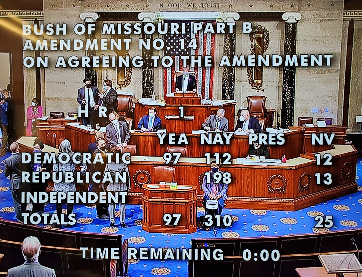 """Bipartisan defeat of @CoriBush's """"Violent Convicted Criminals Can Vote"""" amendment on the House floor.  I called for a roll call vote on this one so that Dems couldn't ram it through via voice vote."""