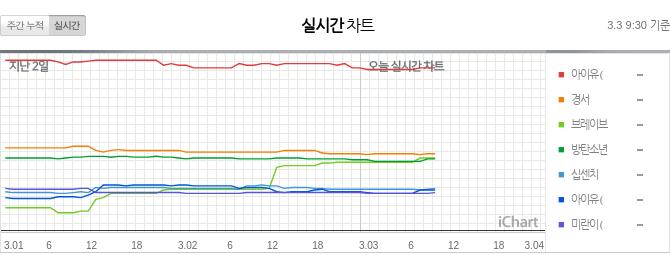 2021.3.03 9:30 (KST)  TOP7 그래프 차트 (Graph Chart)