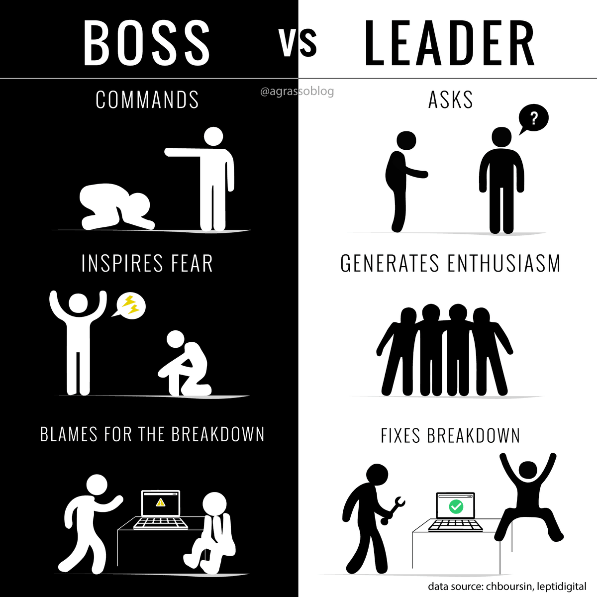 Be a Leader, Not a Boss. {Infographic} >> @antgrasso via @LindaGrass0 #Leadership #Entrepreneurship #BusinessStrategy